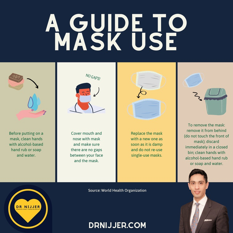 A brief overview of how to wear Masks in the Covid-19 Era